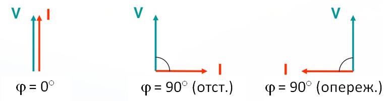 Компенсация реактивной мощности в сетях 0,4 кВ: зачем?