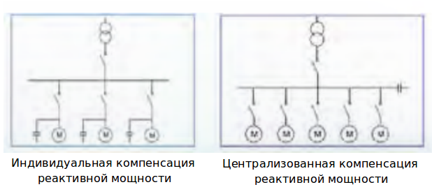 Компенсация реактивной мощности в сетях 0,4 кВ: как?