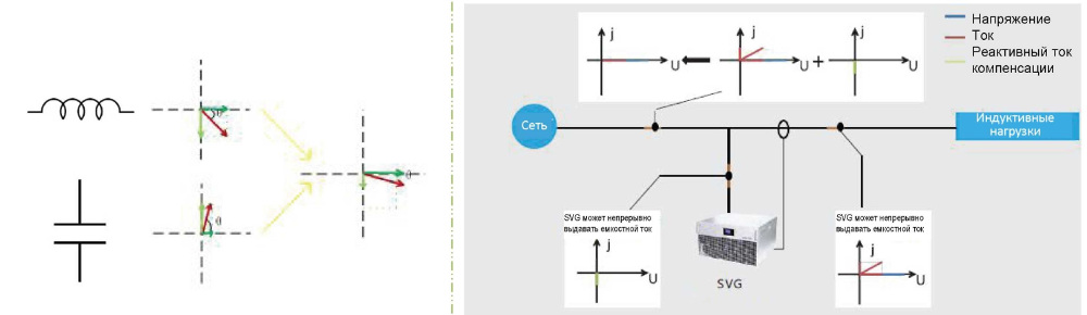 Принцип работы статического генератора реактивной мощности